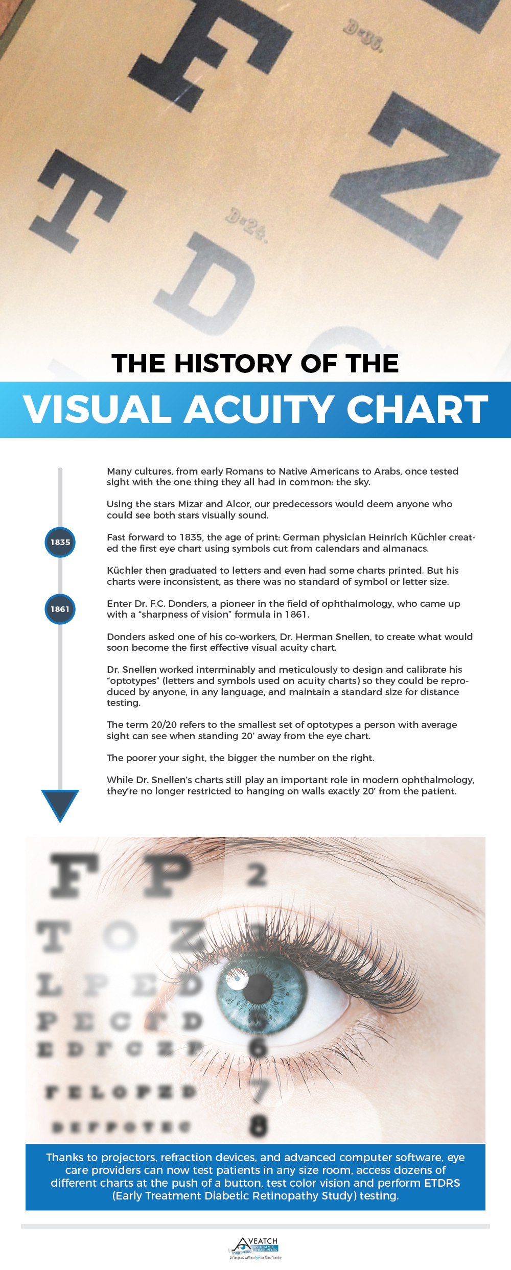 photo regarding Children's Eye Chart Printable titled Regarding Visible Acuity